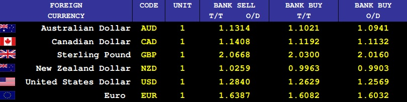 Forex exchange rates fnb
