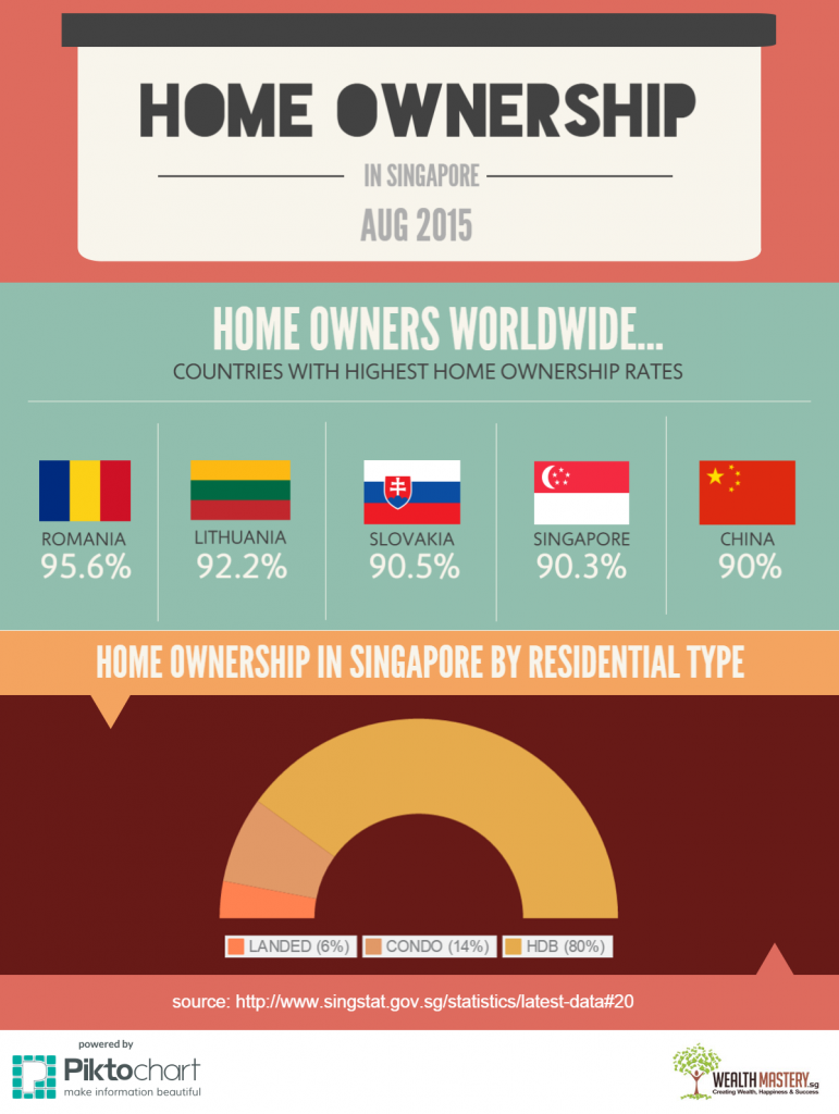 HOME-OWNERSHIP-SINGAPORE-infographic-2014