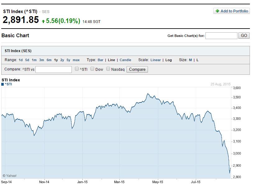 Singapore-Stock-Market-24aug2015