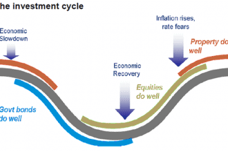 investment-cycle